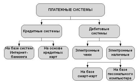 Общую классификацию платежных